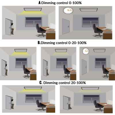 dimming-control-tri-proof-led-lights