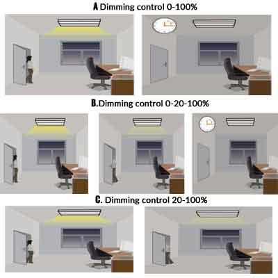 dimming-control-tri-proof-led-lights